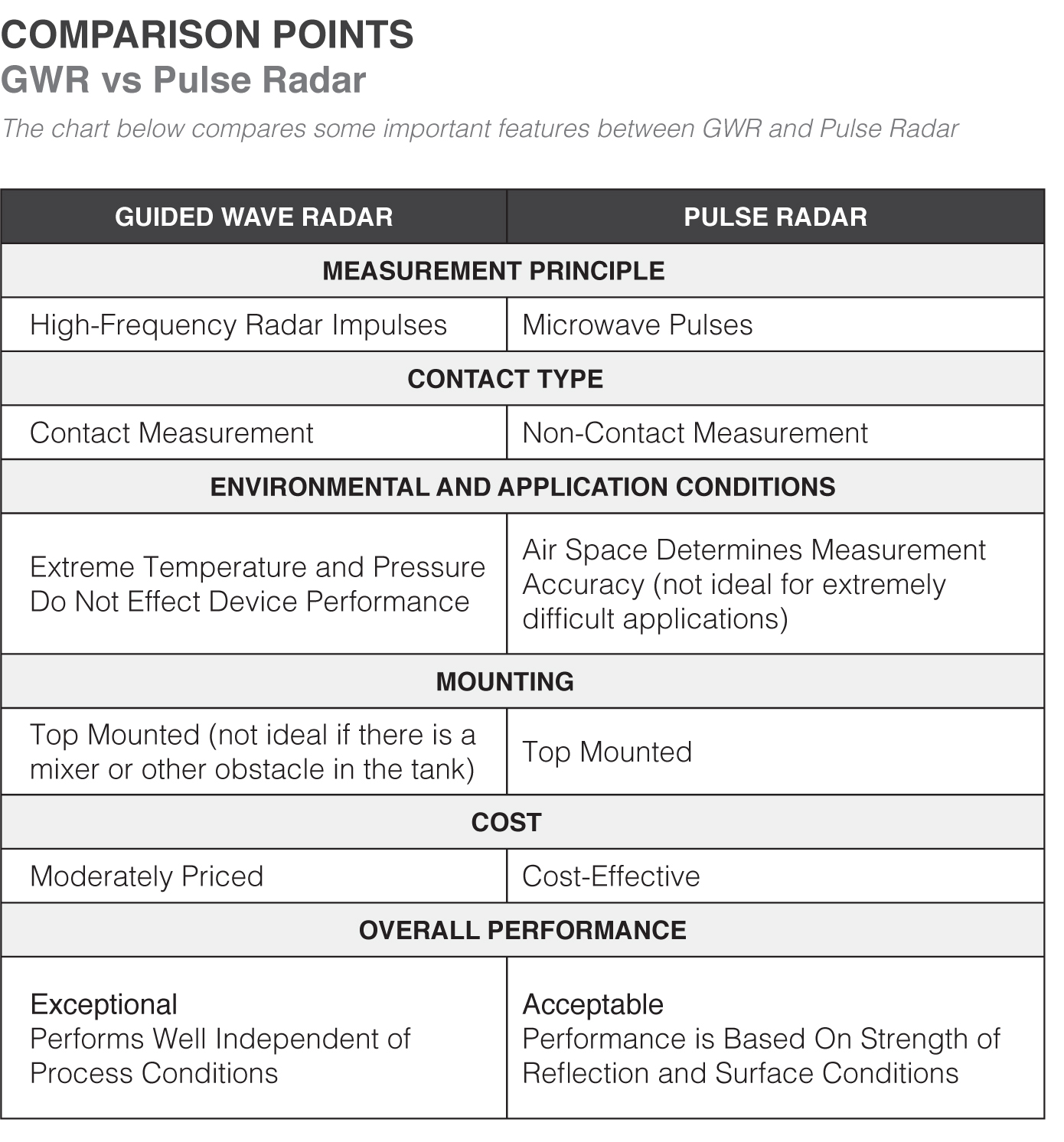 GWR vs Pulse Radar White Paper