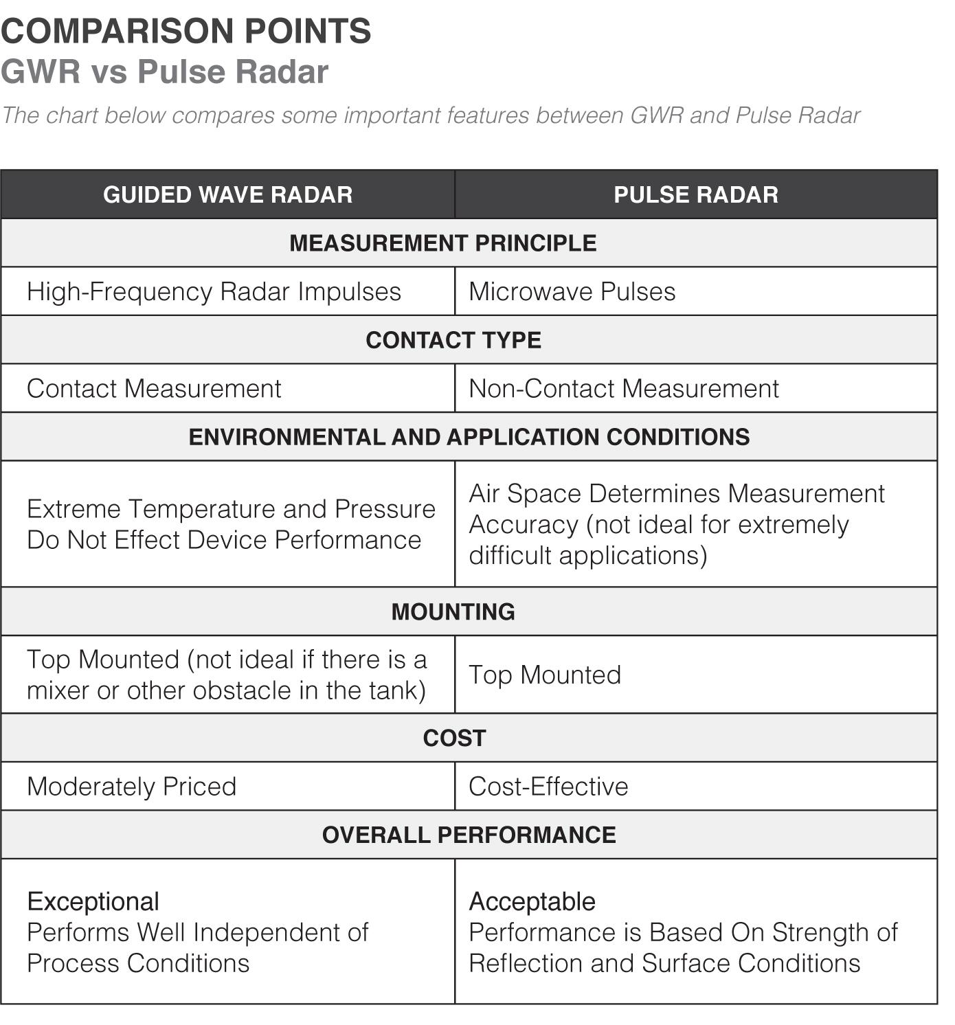 GWR vs Pulse Radar White Paper