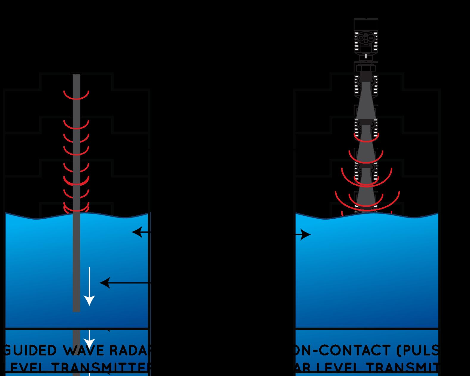 Guided Wave Radar Vs Pulse Radar Level Transmitters Flo