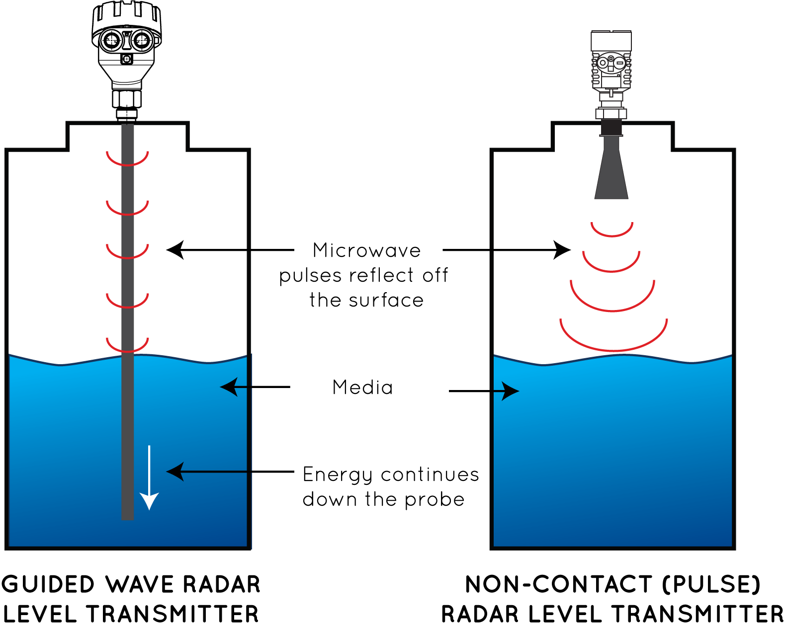 There Are Certain Instances Where One Is Preferred Over The Other In This Article We Will Discuss Guided Wave Radar Vs Pulse Level Transmitters